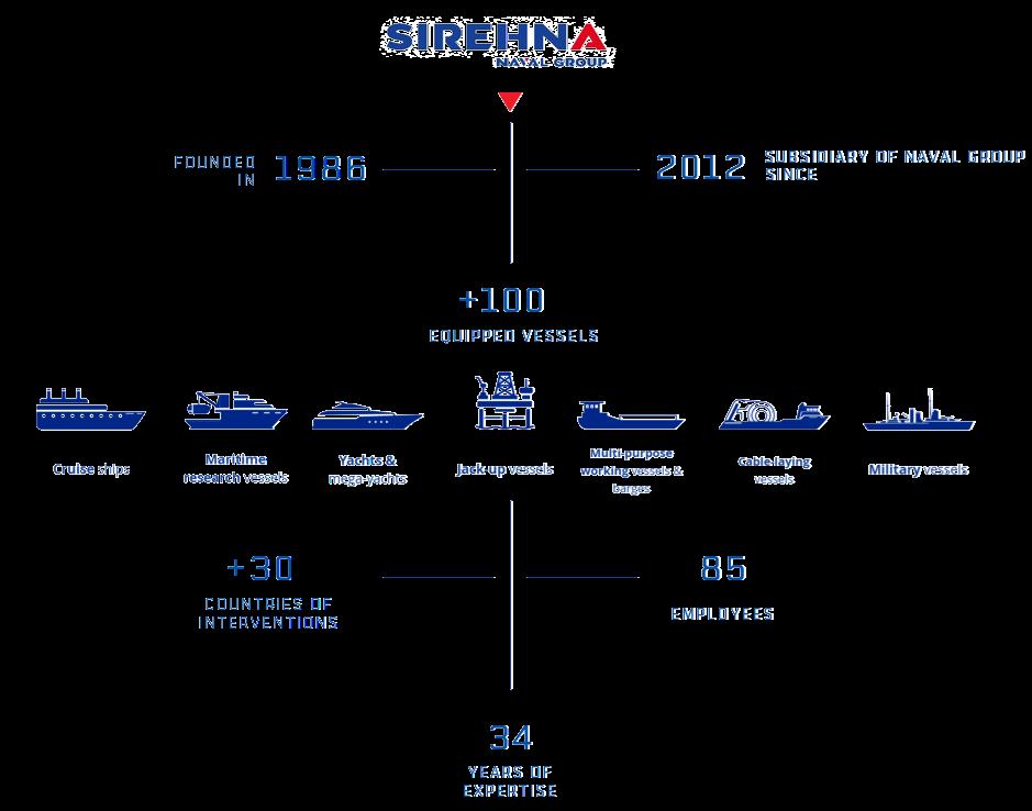 HISTORY SIREHNA 2020