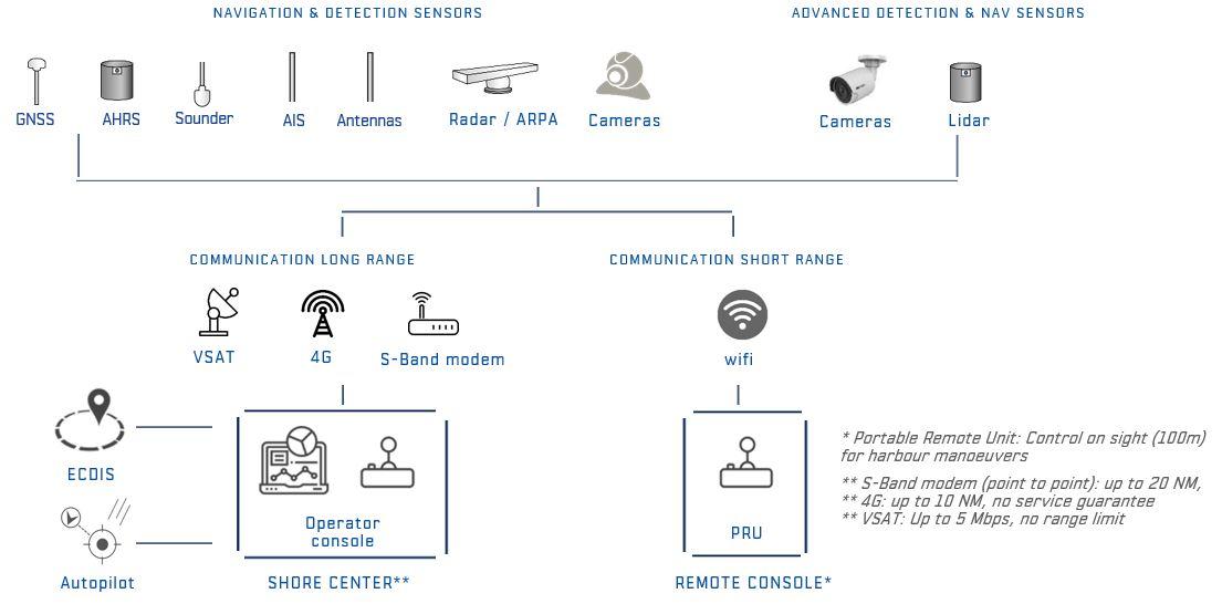 Sirehna automation kit architecture
